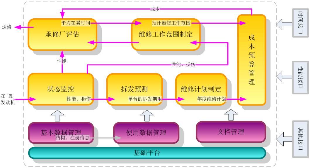 健康管理基本步骤
